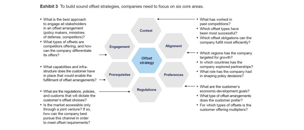 Framework for offset strategy implementation