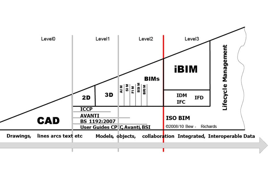 The Bew and Richards BIM Maturity Levels Model (Bew and Richards, 2008)